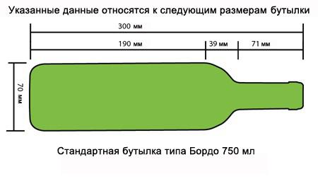 Стандартная бутылка 750мл